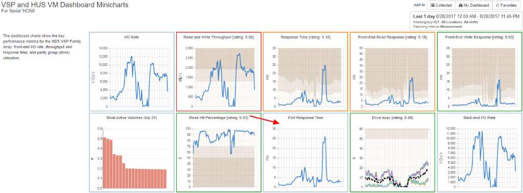 VSP and HUS Port Response Time