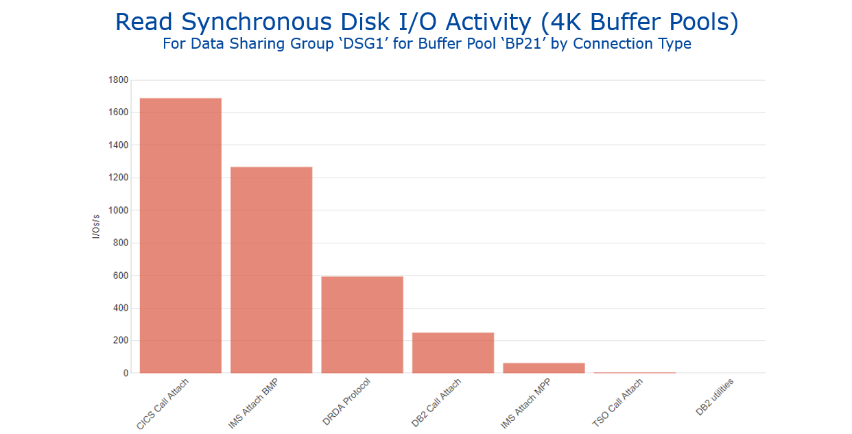 Figure 3 - Read Synchronous Disk IO Activity