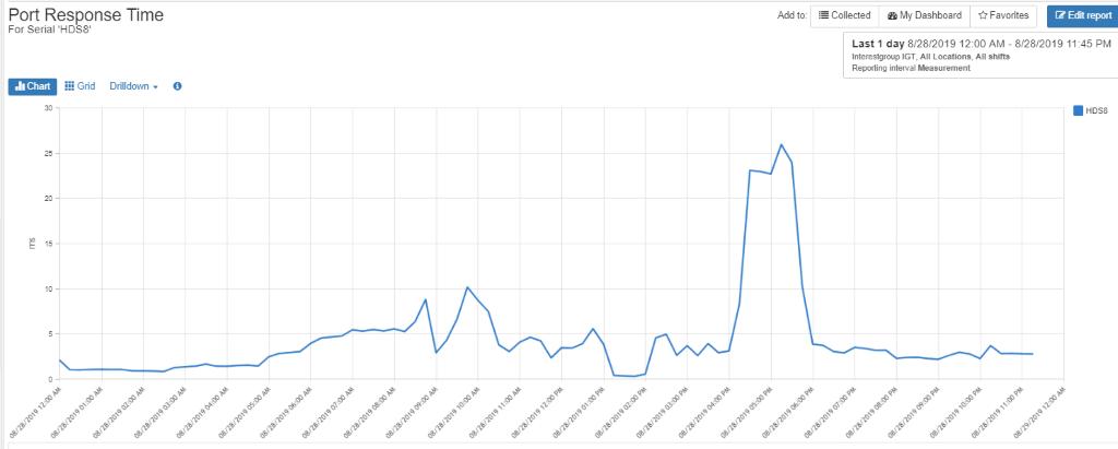 Aggregate Port Response Time Graph