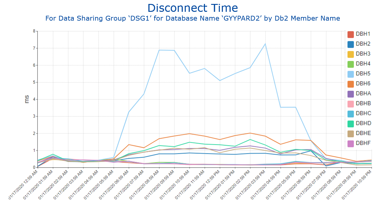 Figure 4 Disconnect Time for Selected Database by Db2 Member Name