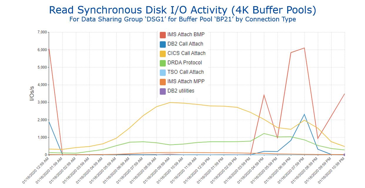 Figure 4 - Read Synchronous Disk IO Activity