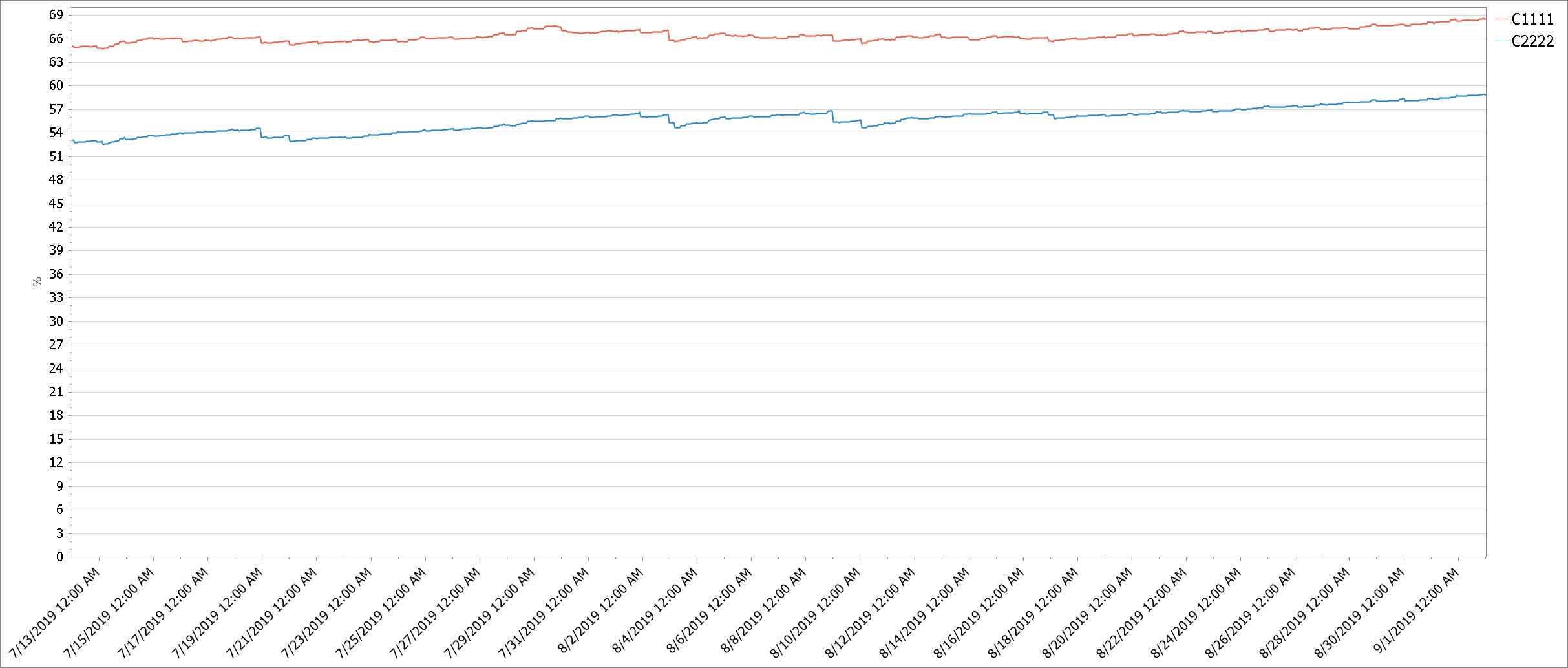 Unbalanced workloads causing one grid's cache to fill before the other.