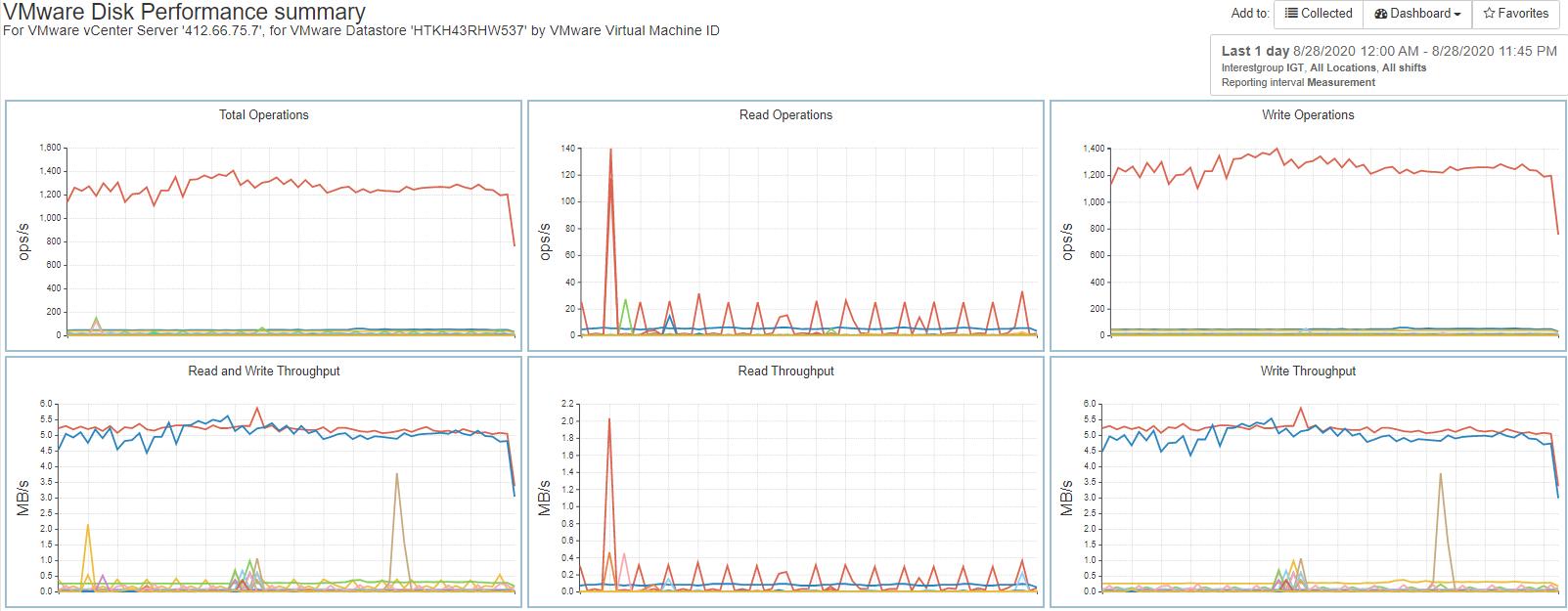 Virtual Machine Workload on Datastore