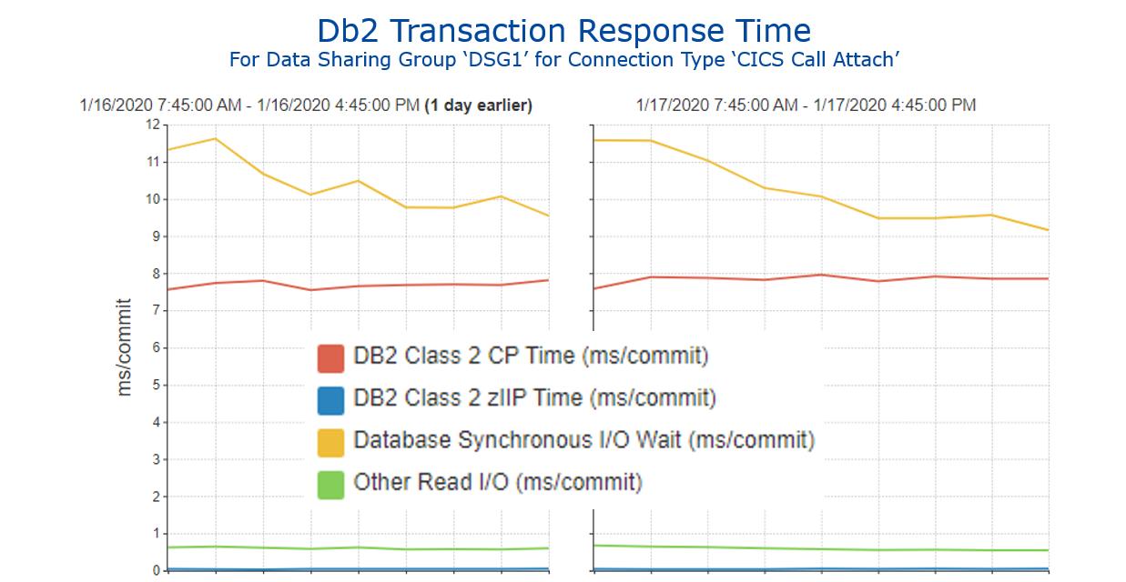 Figure 5 - Db2 Transaction Response Time
