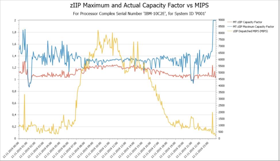 zIIP Capacity Factors vs. MIPS