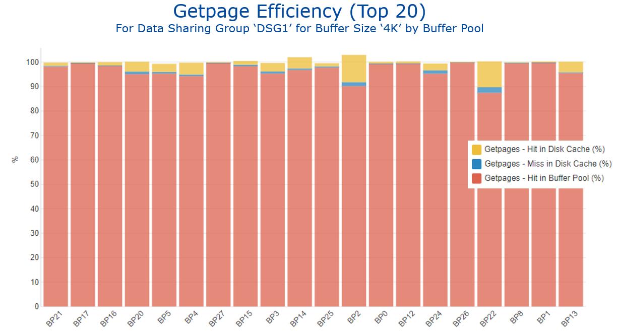 Figure 7 Getpage Efficiency by Buffer Pool