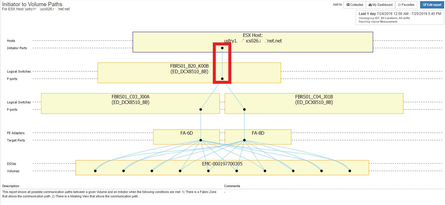 Figure 7: Single Link ESX Host