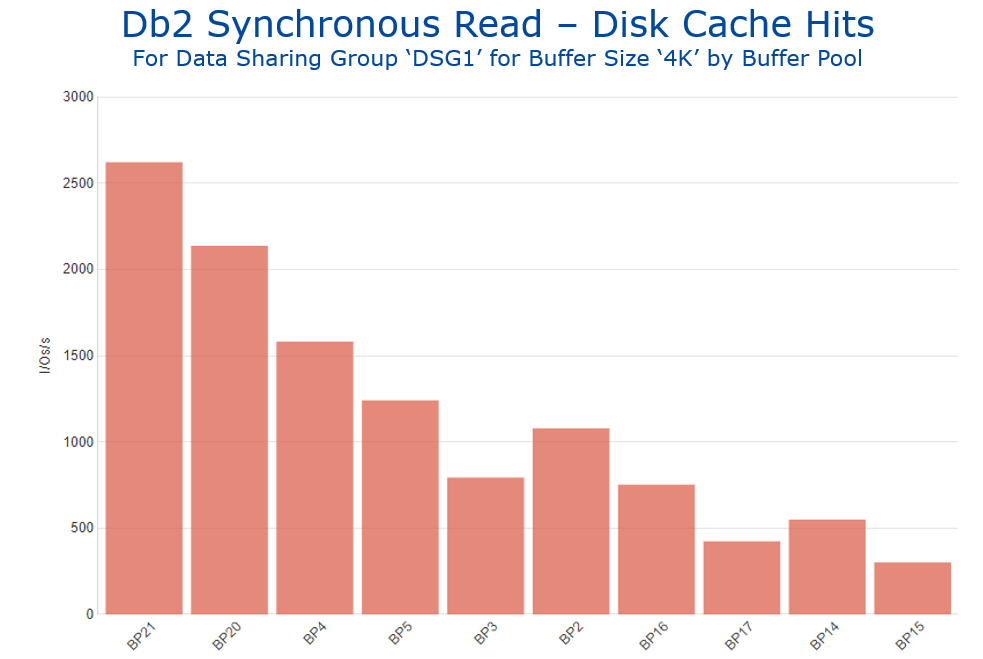 Figure 8 Db2 Synchronous Read - Disk Cache Hits by Buffer Pool