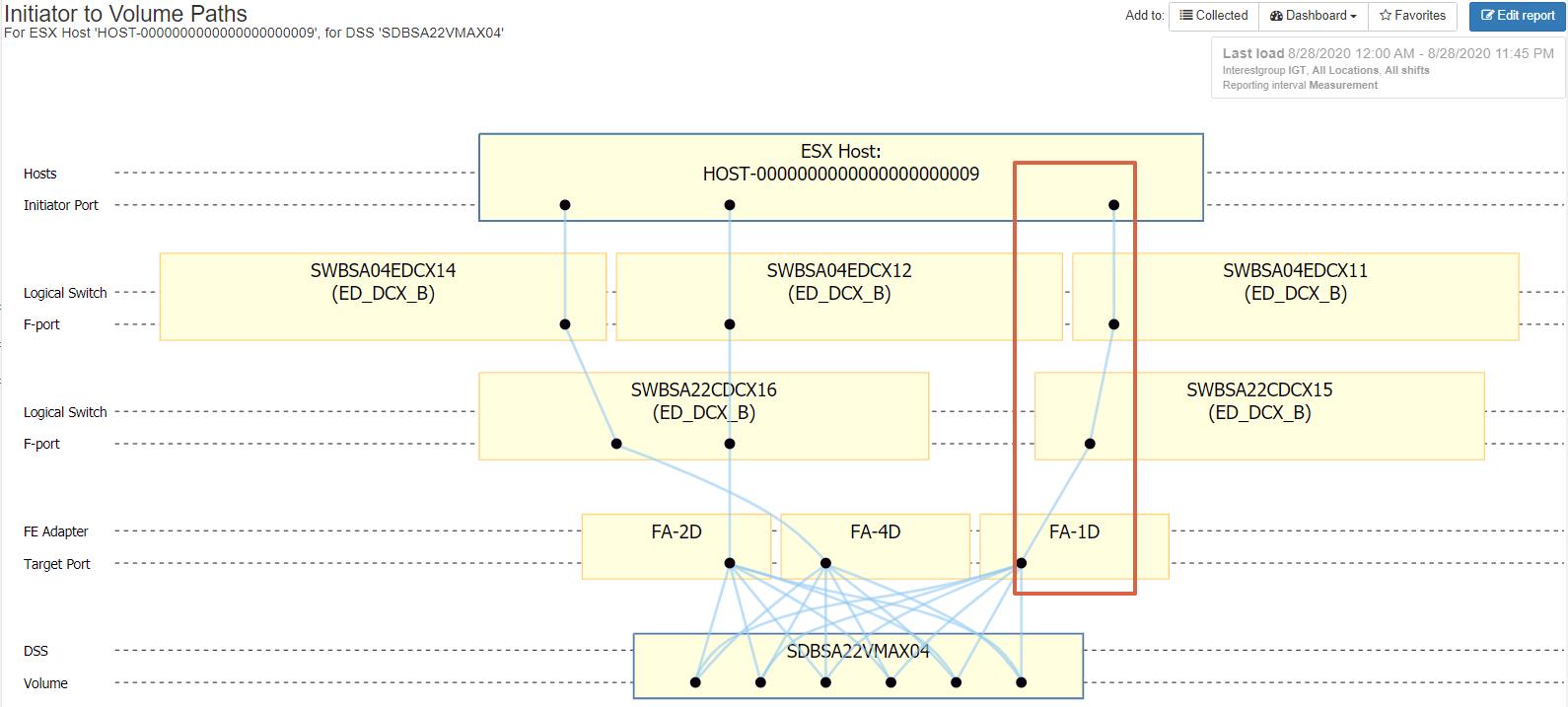 Improper Path Configuration