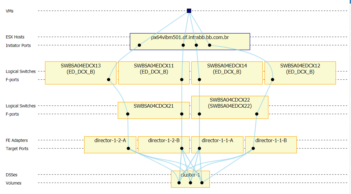 VM Topology Mapping