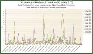 Utilization for all hardware accelerators