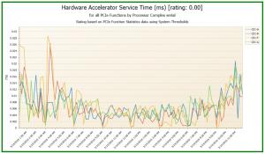 hardware accelerator service time