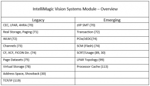 IntelliMagic Vision systems module
