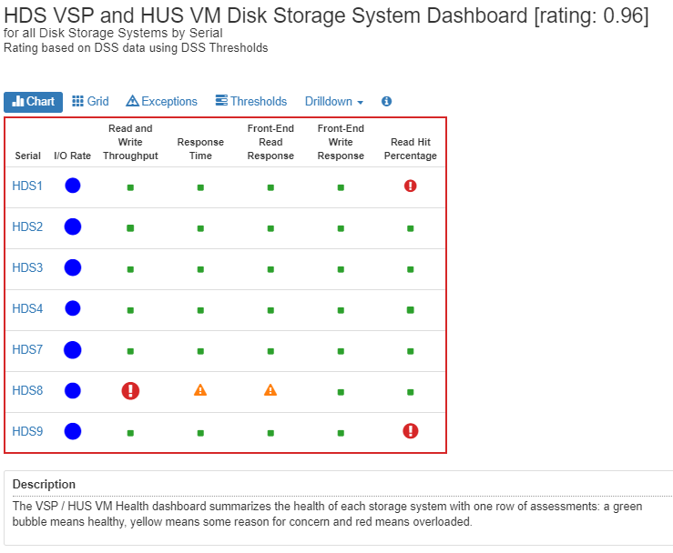 Hitachi HDS and HUS VM Health Dashboard