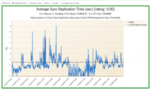 Oracle VSM Average Sync Replication Time by VTV Size 400MB