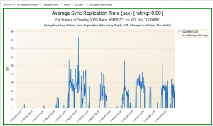 Oracle VSM Average Sync Replication Time for VTV Size 32000MB