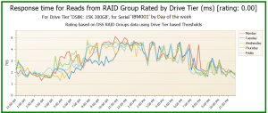 Response time for Reads from RAID Group
