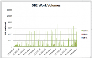 DB2 Work Volumes