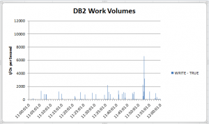 DB2 Work Volumes2