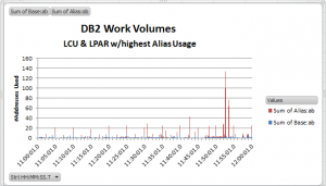 DB2 Work Volumes3