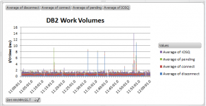 DB2 Work Volumes4