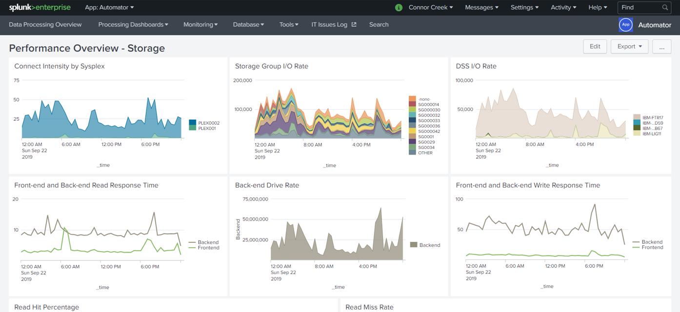 IntelliMagic Storage Performance Overview in Splunk