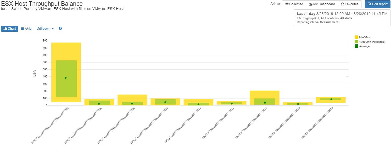 IntelliMagic Vision for SAN - Balance Chart