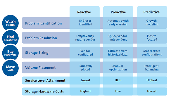 IntelliMagic Storage Performance Management Matrix