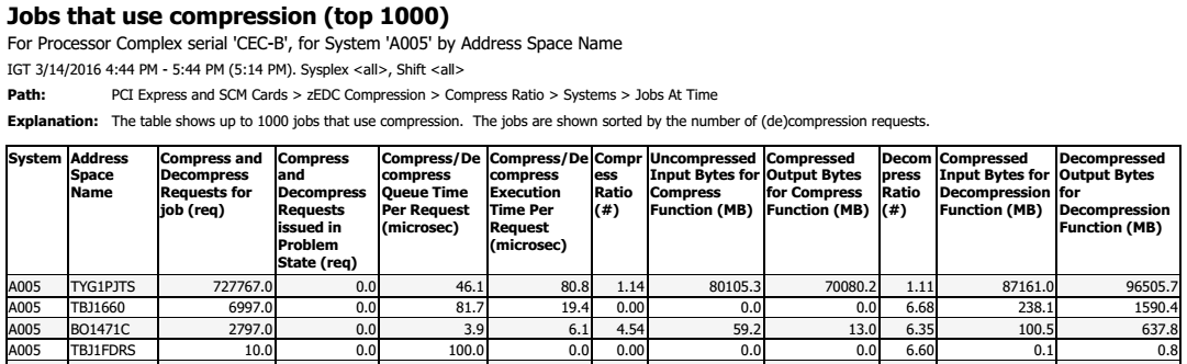 Jobs that use compression (zEDC)