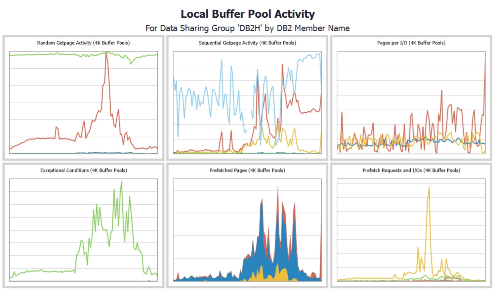 Local Buffer Pool Activity Multi Charts