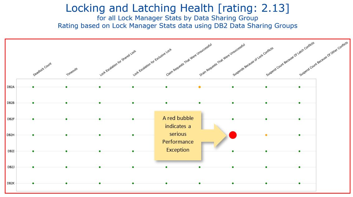 Locking and Latching Health for all Lock Manager Stats by Data Sharing Group