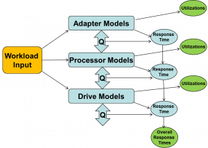 storage performance modeling for disk storage systems