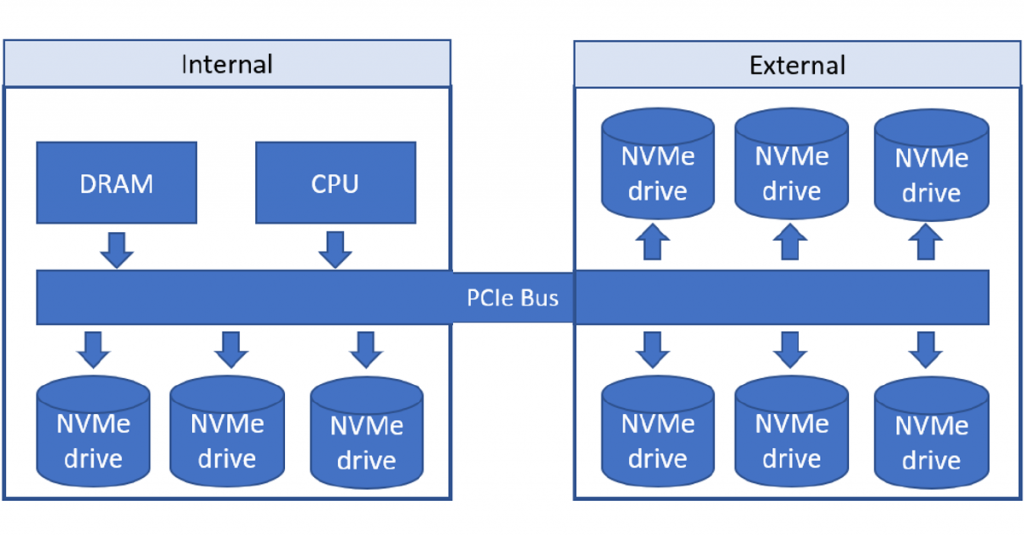 Local NVMe connections