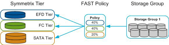 Figure 1 FAST VP Managed Objects