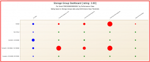 Figure 2 Storage Group Dashboard based on Performance Class