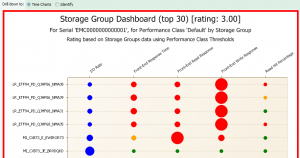 Figure 3 Storage Group Dashboard by Policy