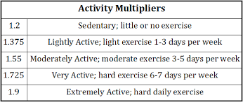 Activity Multipliers