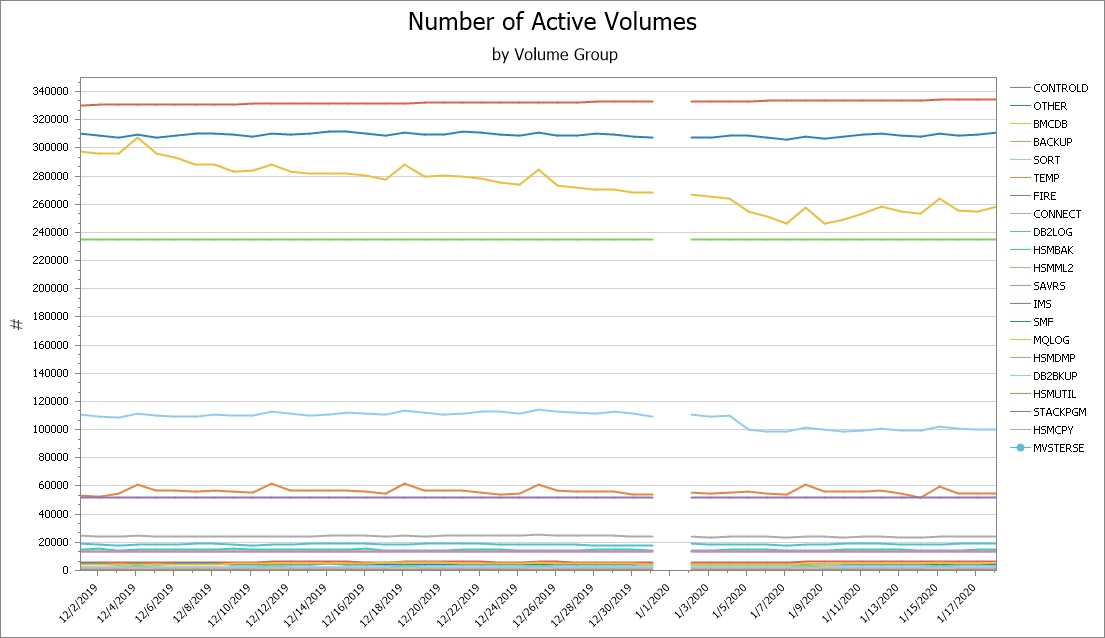 Initial Volumes by Volume Group Report