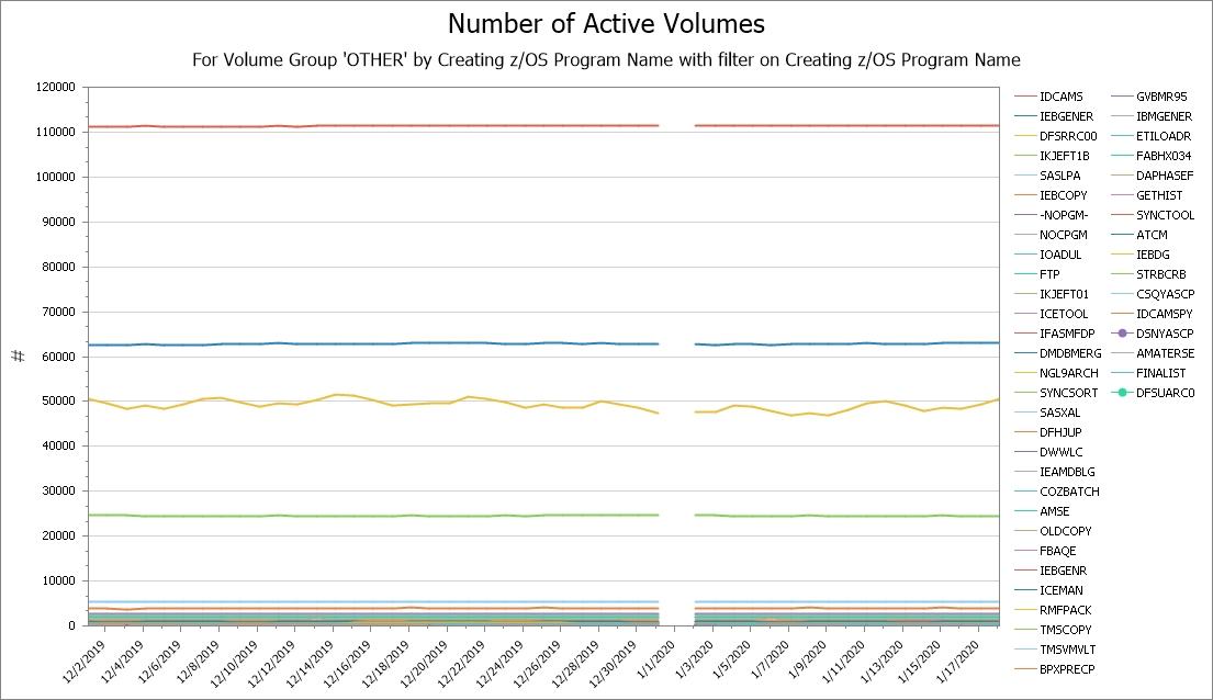 Volume Group Report