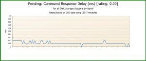 Pending: Command Response Delay