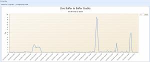 average % of zero buffer to buffer credits.