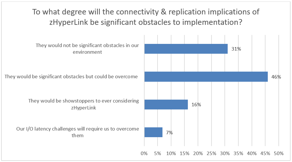 zHyperLink connectivity and replication issues poll question