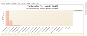 Total Contention Time top 20