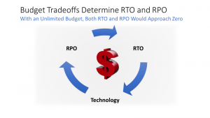 budget tradoffs for RTO and RPO
