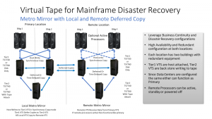 virtual tape for mainframe disaster recovery
