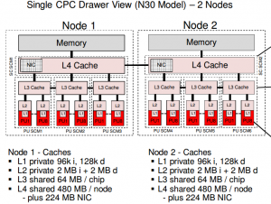 Architecture of the z13 cache