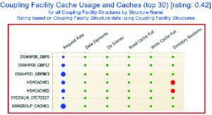 Coupling Facility Cache Usage