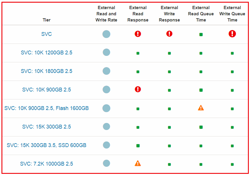 Screenshot SVC Back-End Dashboard rated by Tier