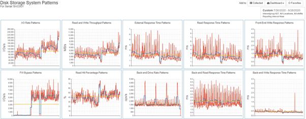 Advanced Statistical Analysis