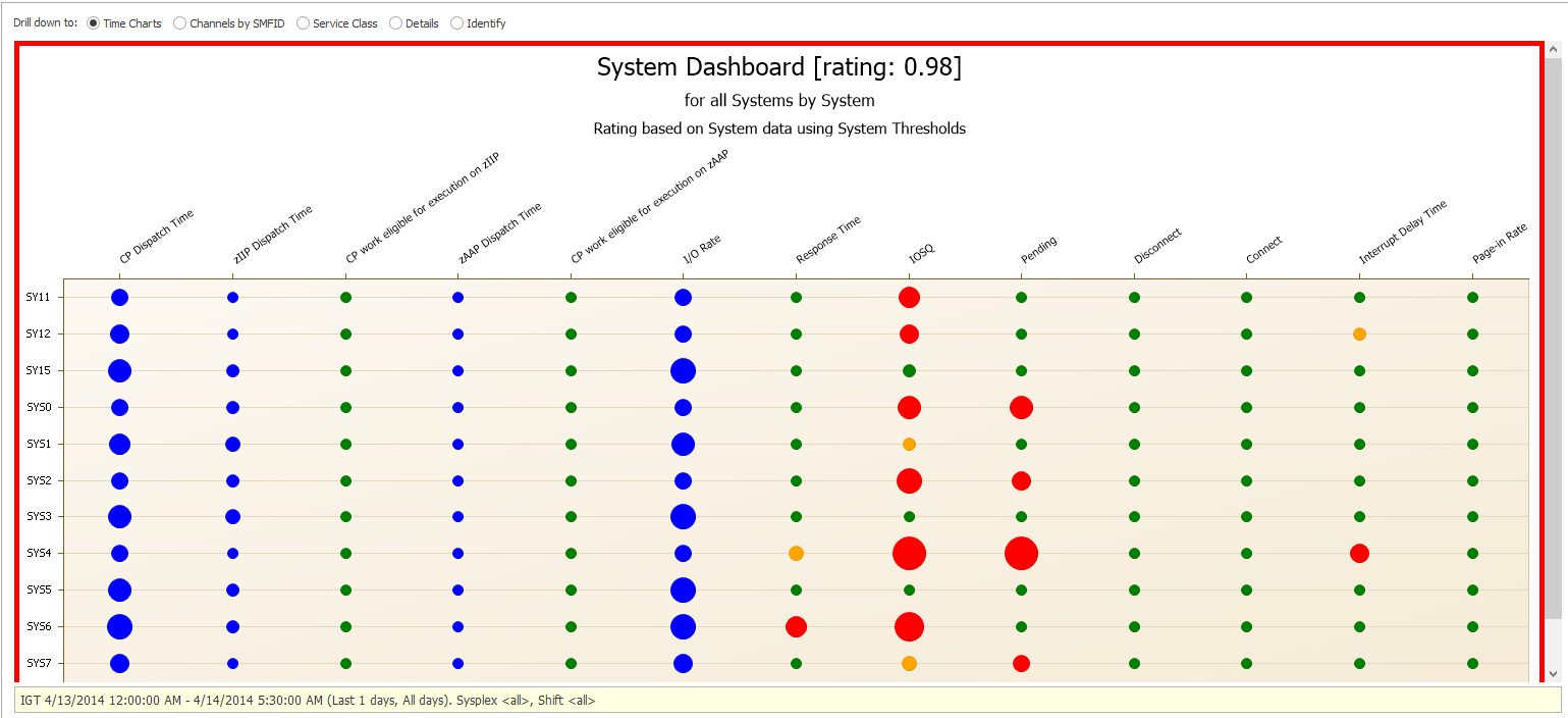 Figure 1: Health and Risk Status of Systems